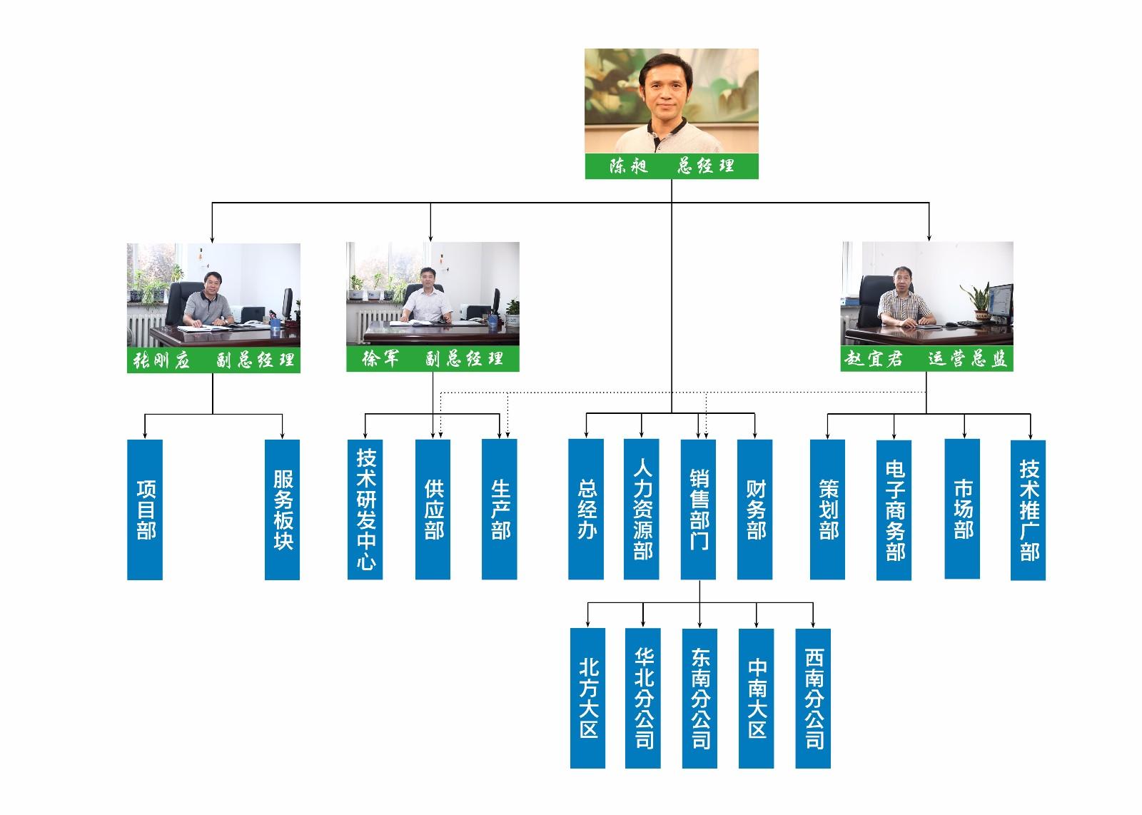 组织架构副本3.jpg